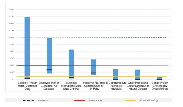 RiskLens - Quantitative Risk Reporting Stratification - Top 7 Risks