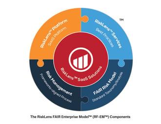 Announcing the RiskLens FAIR Enterprise Model™, Standardized Best Practices for Enterprise-wide Adoption of FAIR™
