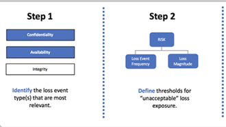 How to Set a (Meaningful) Cyber Risk Appetite with RiskLens