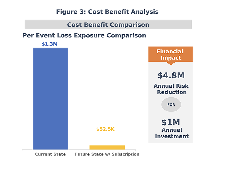 RiskLens Cyber Risk Cost Benefit Analysis