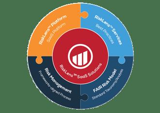 New from RiskLens: Let Us Help You Build a Sustainable Quantitative Risk Management Program