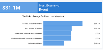 How to Quickly Assess Your Organization's Top Infosecurity Risks