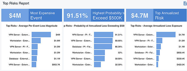 Top Risks Report from RiskLens