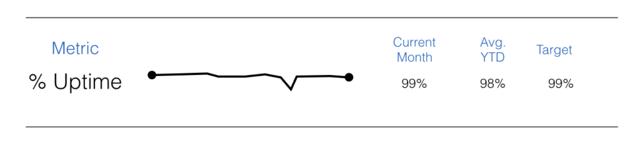 Sample NIST metric screenshot