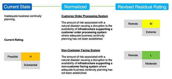 Inadequate Business Continuity Ex 1 Chart Risk of Controls in IT Audit 2