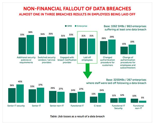 Kaspersky Study on Data Breach Layoffs
