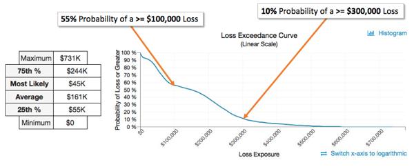 Loss Exceedance Chart RiskLens