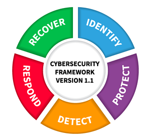 NIST CSF Protect Detect Identify Recover