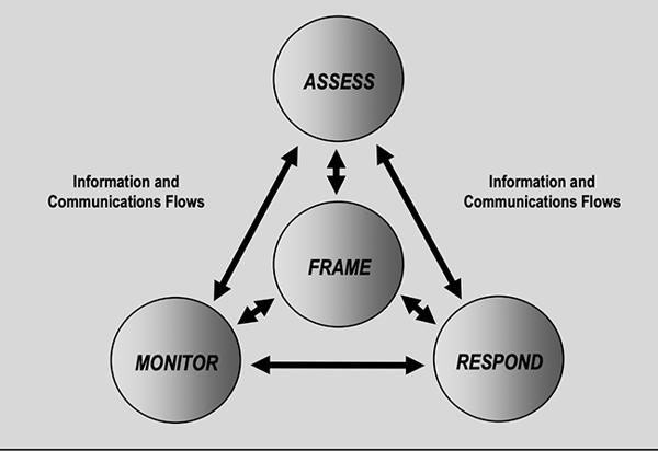 NIST SP 800-39  Managing Information Security Risk
