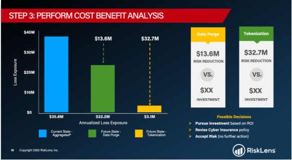 Perform cost benefit analysis