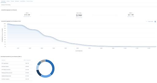 quantify risk graph