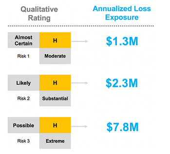 Qualitative Rating Risk of Controls in IT Audit