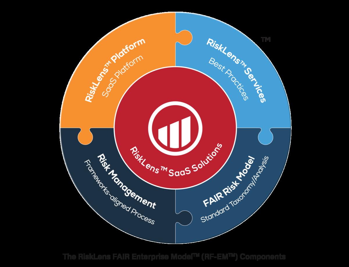 RFEM-for-RiskLens-FAIR-Model