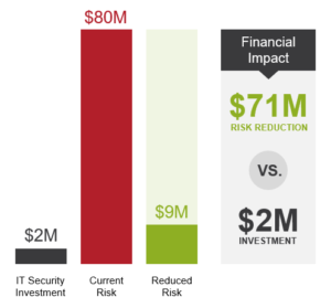ROI-from-Security-Investment-FAIR-Model-90-Seconds-300x279