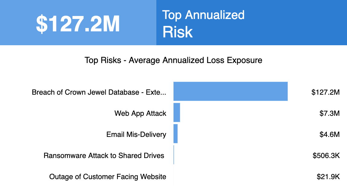 RSK-7_Top_5_Risk_Analysis_Annualized_Loss_Exposure_Chart