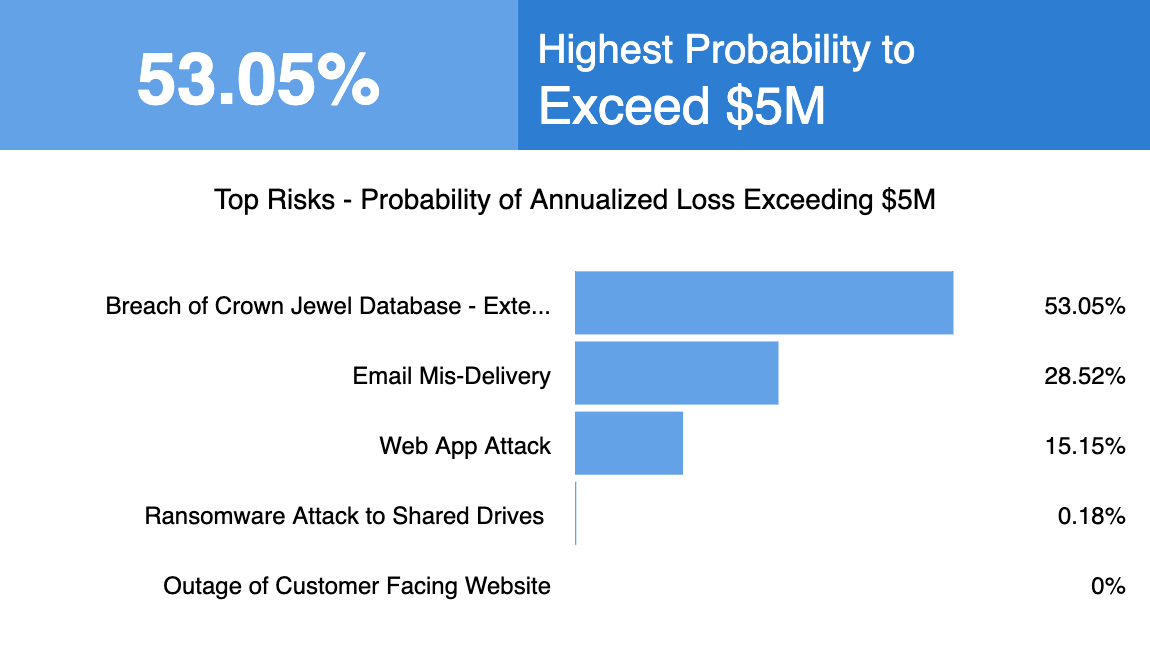 RSK-7_Top_5_Risk_Analysis_Probability_Of_Annualized_Loss_Exceedance_Chart