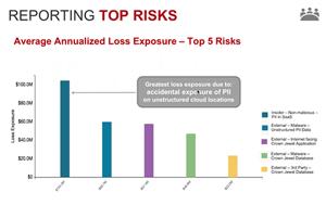 Reporting Top 5 Risks - RiskLens Webinar
