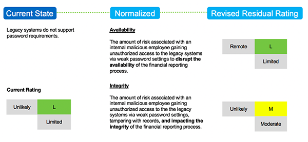 Risk Scenario Missing Threat Actor Loss Effect Risk of Controls in IT Audit 2