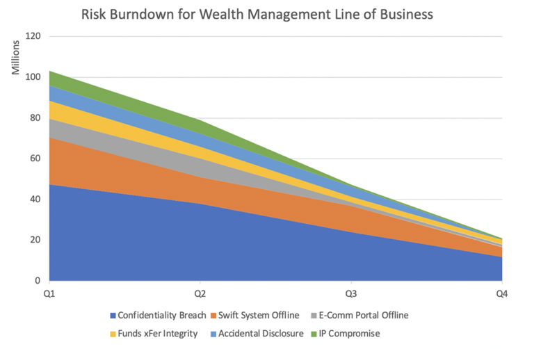 Risk-Burndown-Chart-for-Cyber-Risk-Management-768x502