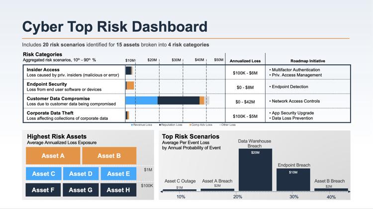 RiskLens Cyber Top Risks Dashboard