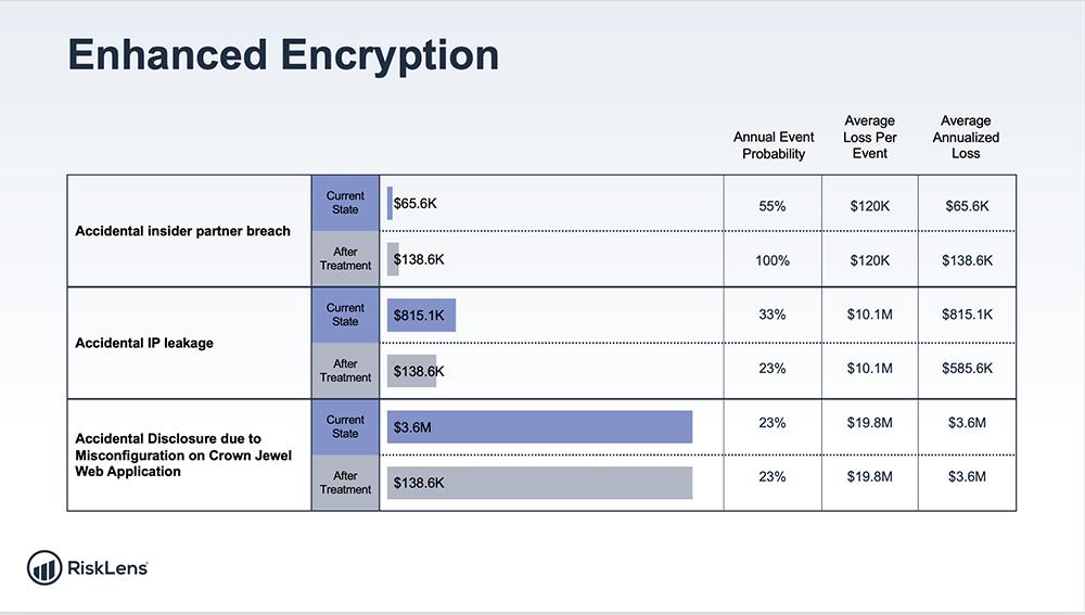 RiskLens PPT Export - Enhanced Encryption - Multiple Risks