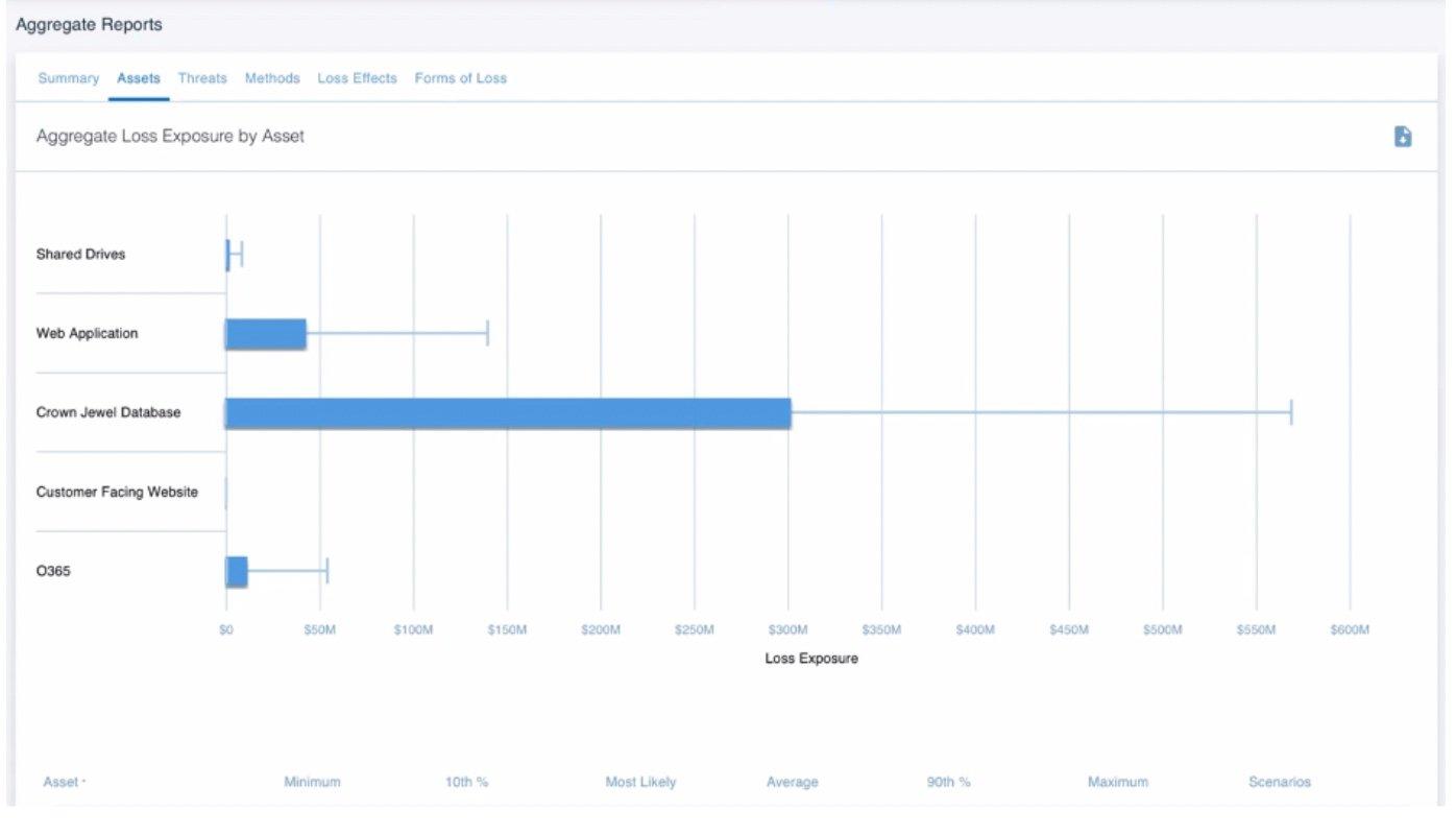 RiskLens Platform - Aggregate Risk Assessment