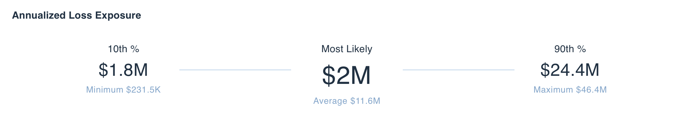 RiskLens Platform - Annualized Loss Exposure