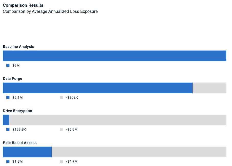 RiskLens Platform - Comparison of Controls for Average Annualized Loss Exposure