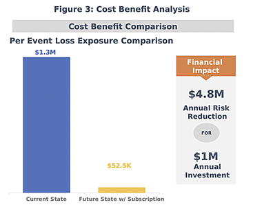 RiskLens Platform - Cost Benefit Analysis