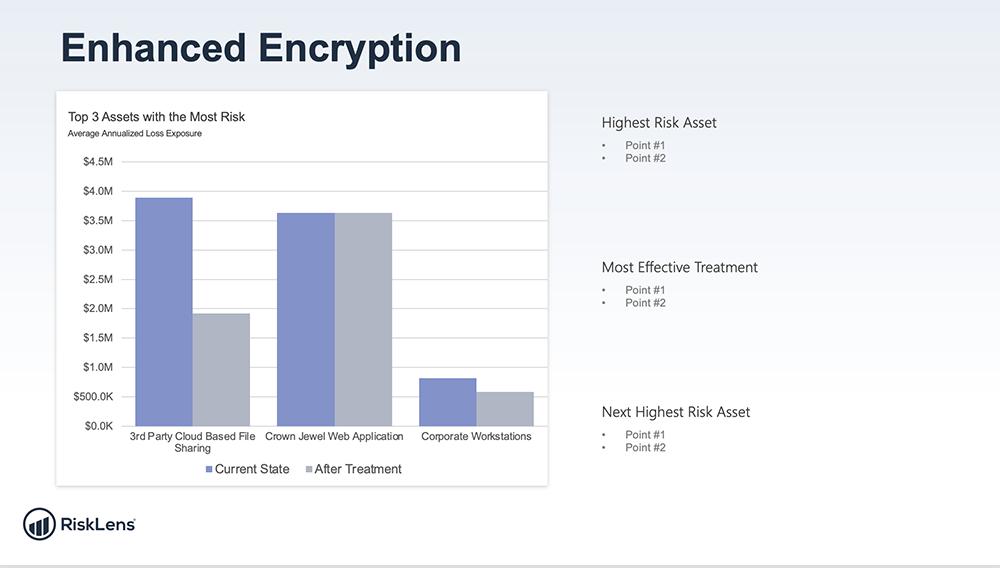 RiskLens PowerPoint Export - Enhanced Encryption - Top 3 Assets