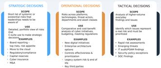 Proven Use Cases to Start Quantitative Cyber Risk Management