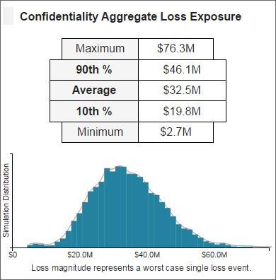 RiskLens Cyber Risk Maturity Loss Magnitude