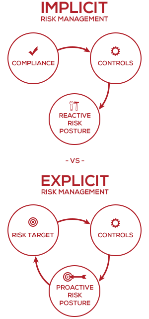 implicit-vs-explicit-risk-management