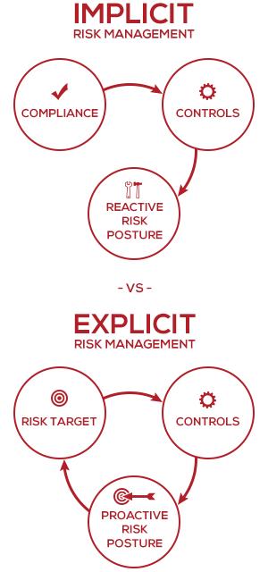 implicit-vs-explicit-risk-management