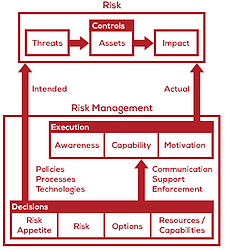 risk-risk-management-basic-model