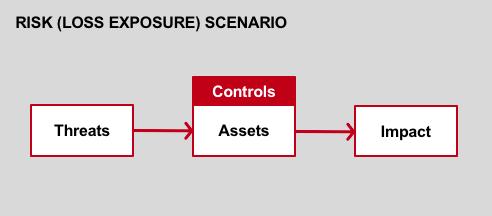 Threat-Assets-Impact-Flow-Diagram
