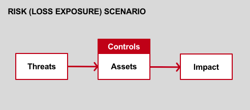 Threat-Assets-Impact-Flow-Diagram