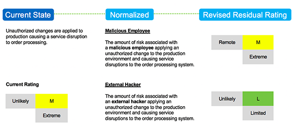 Unauthorized Changes Ex 3Chart  Risk of Controls in IT Audit