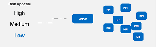 risk appetite metrics mismatch