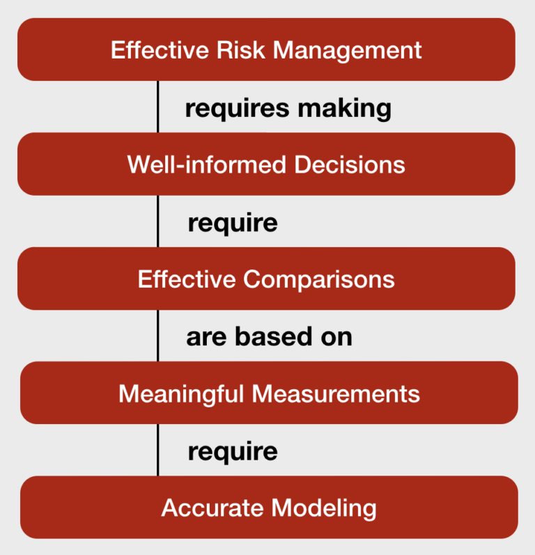 The-One-Essential-Risk-Management-Graphic-768x797