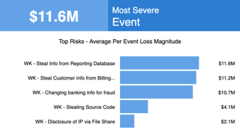RSK-9_Rapid_Risk_Assessment_Per_Event_Loss_Magnitude_Chart-Top-5-1024x579