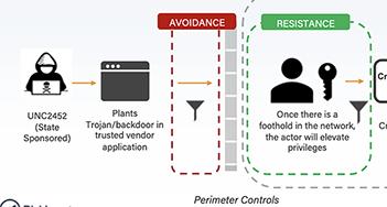 Attack Chain - SolarWinds Risk Webinar - Email