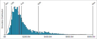 RiskLens Cyber Risk Quantification Aggregate Distribution