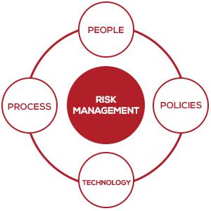 Defining Risk Management
