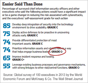 GRC Easier Said Than Done