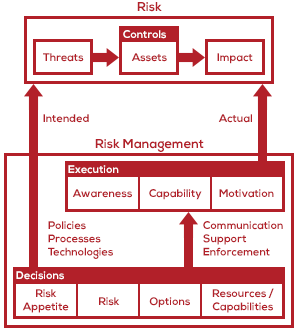 A Basic Model of Risk and Risk Management