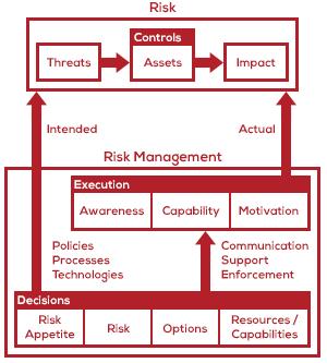 A Basic Model of Risk and Risk Management