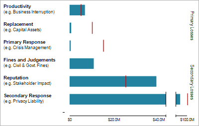 RiskLens Cyber Risk Quantification FAIR Forms of Loss