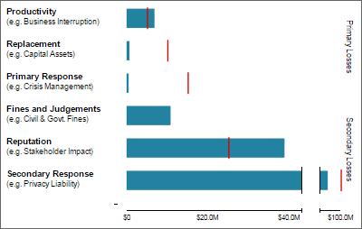 RiskLens Cyber Risk Quantification Forms of Loss