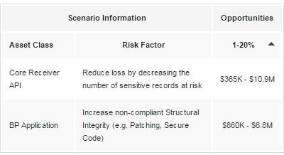 RiskLens Cyber Risk Quantification Risk Reduction Opportunities